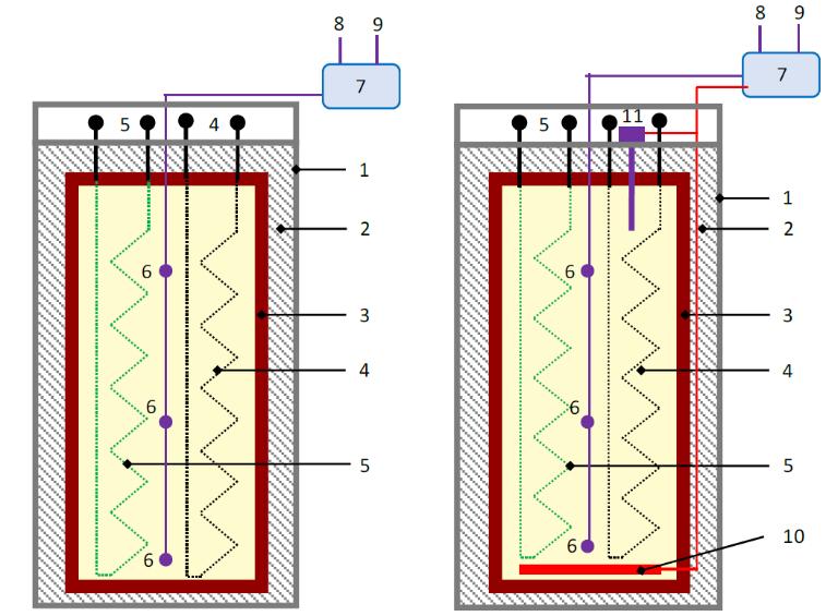 Vnútorné časti tepelnej batérie Sunamp