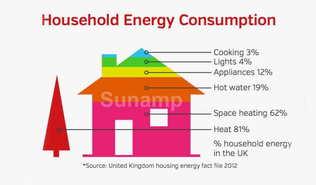 Spotreba energie v domácnosti